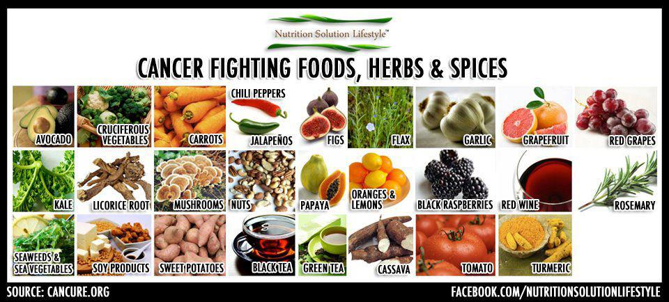 anti-cancer-foods